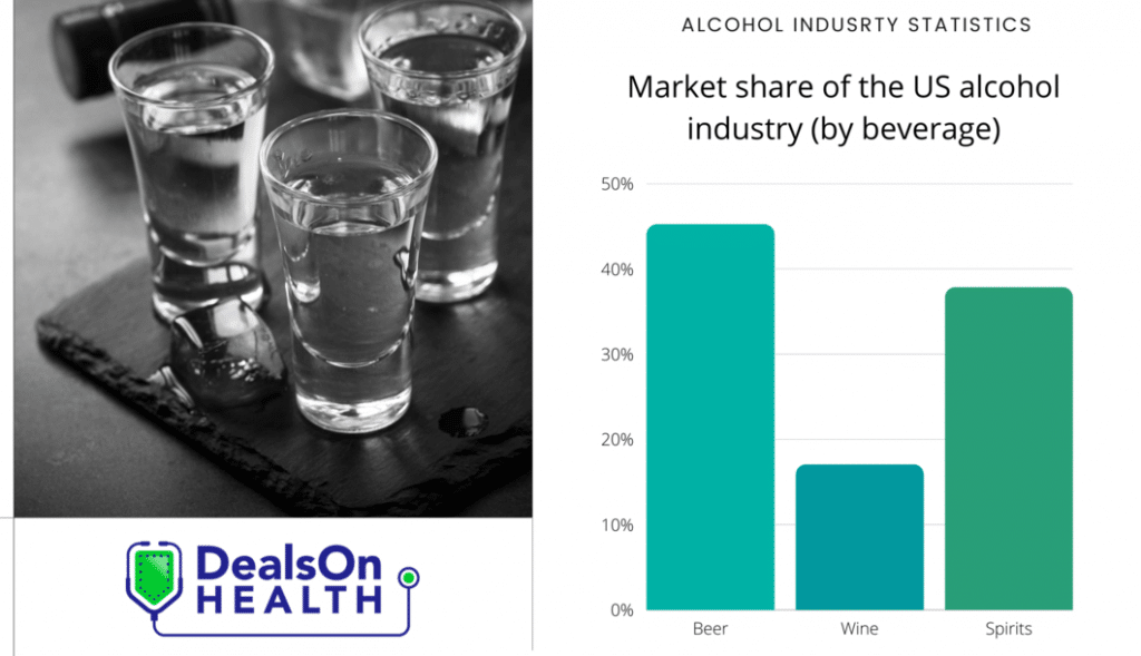 Surprising Alcohol Industry Statistics to Quench Your Thirst f3